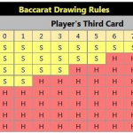 Baccarat Rules